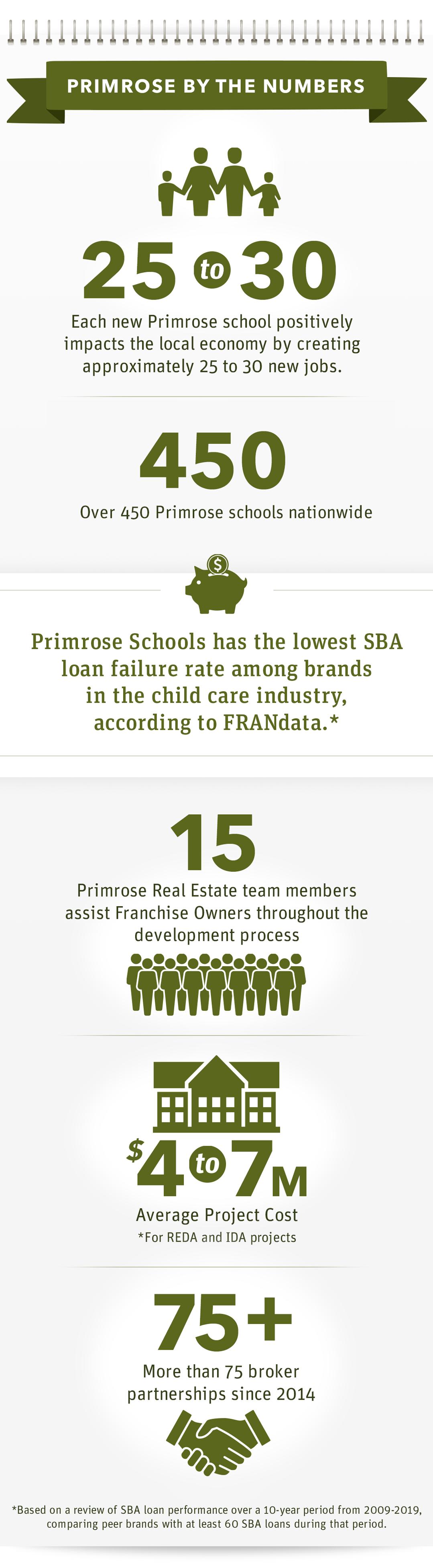 Primrose real estate statistics infographic.